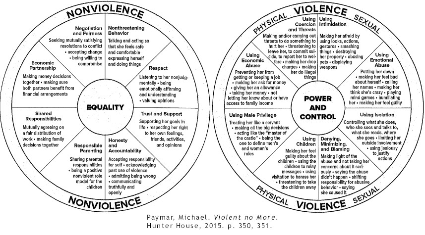 Domestic Abuse, Violence Nonviolence Wheel, Equality, Power and Control, Michael Paymar