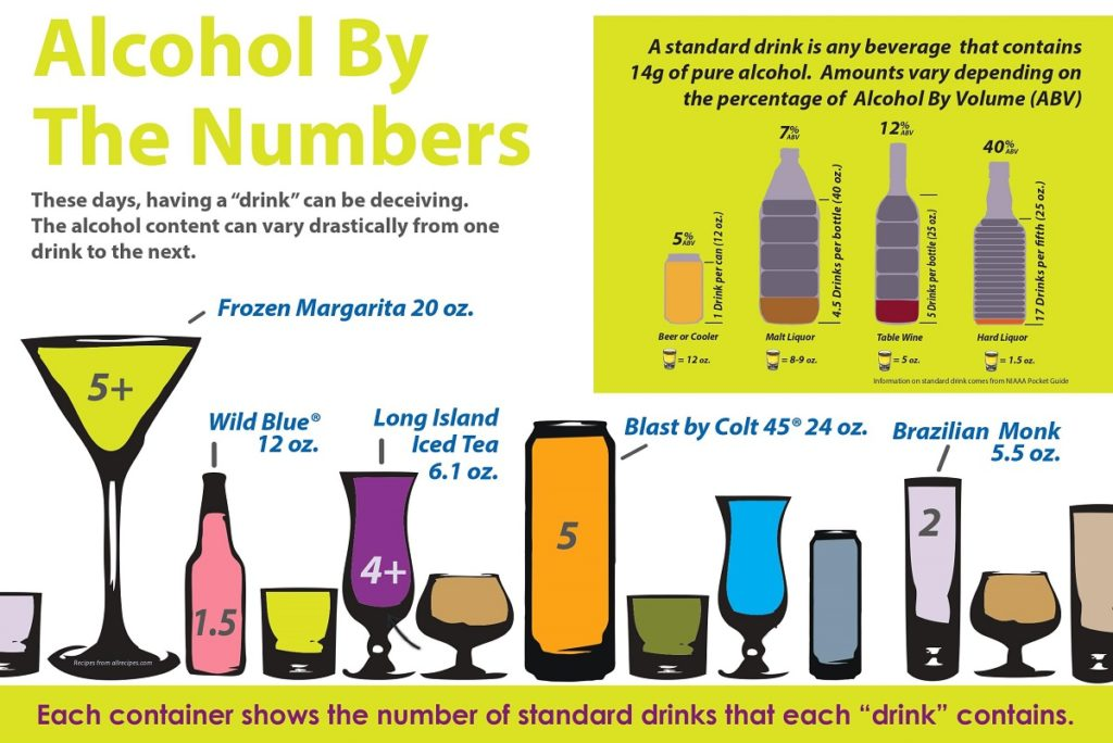 Alcohol by the Numbers (Credit: USDTL)