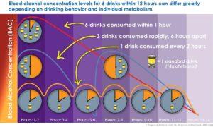 Blood Alcohol Concentration (BAC) (Credit: USDTL)